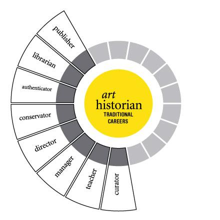 Art Historian Traditional Careers
